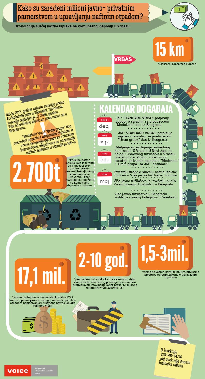 Vrbas Nafta Infografika