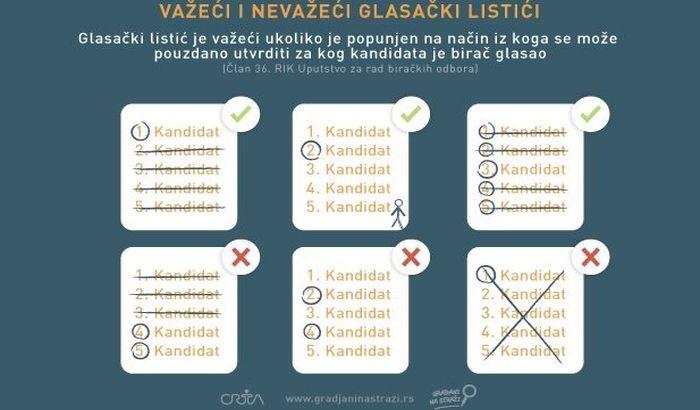 izbori glasacki listic ilustracija CRTA